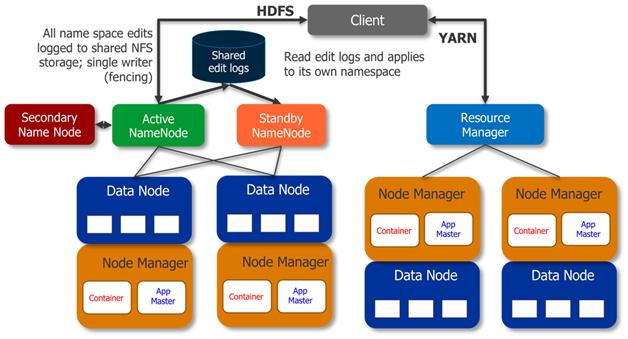 Hadoop 2 0 And Yarn Advantages Over Hadoop 2 0