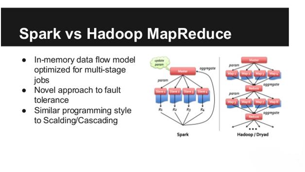 Hadoop MapReduce vs Apache Spark