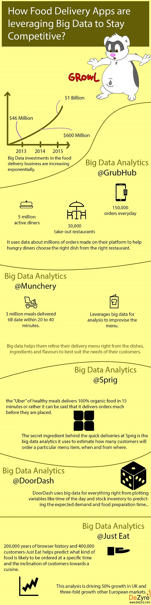 Big Data Food Industry Statistics