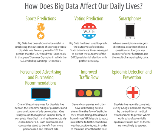 How Big Data Analysis is changing our daily lives?