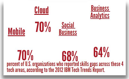 Big Data Job Skills Gap