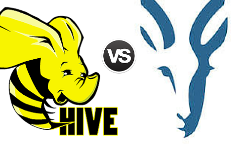 Impala vs Hive: Difference between Hadoop Sql components
