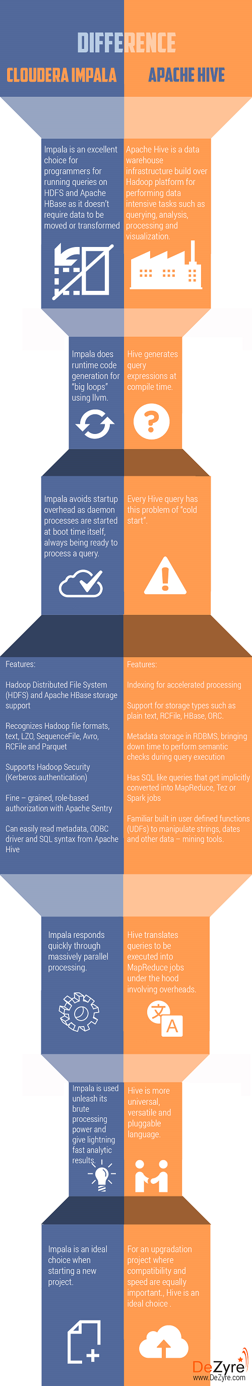 Impala vs Hive: Difference between Sql on Hadoop components