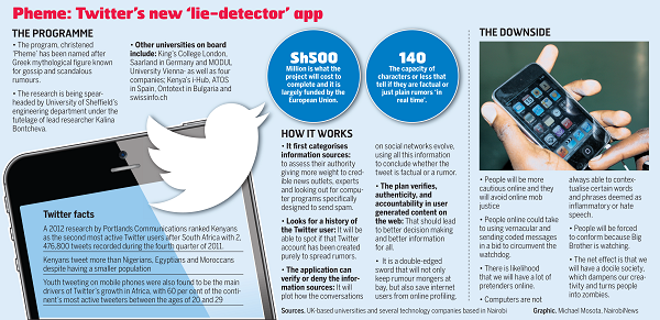 Pheme Twitter Lie Detector App