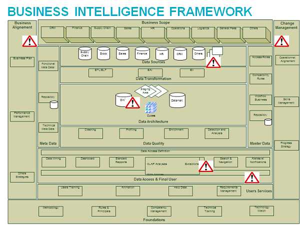 Business Intelligence Framework