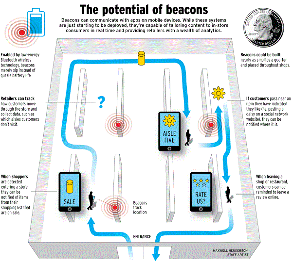 How IoT leverages Hadoop- Potential of Beacons