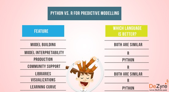 Python vs R for Data Science