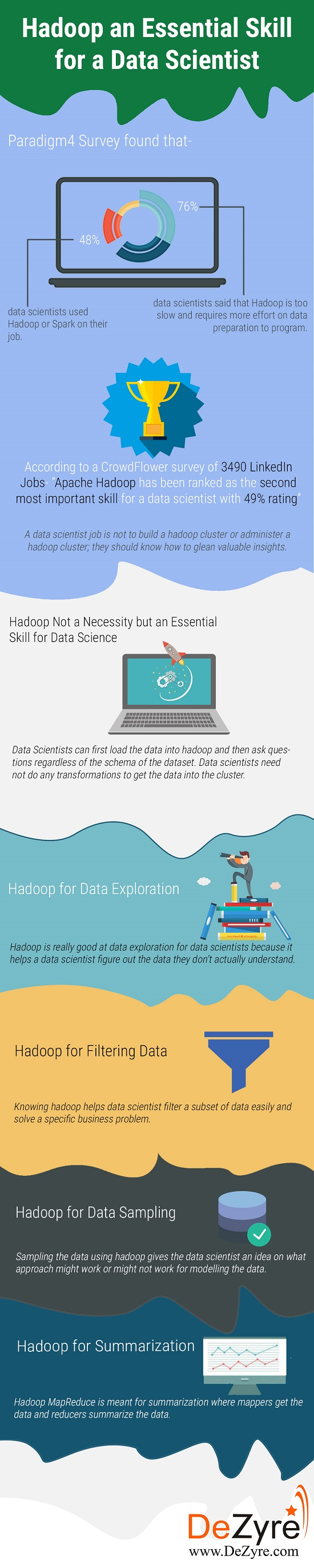 Is Hadoop a necessity for Data Scientists