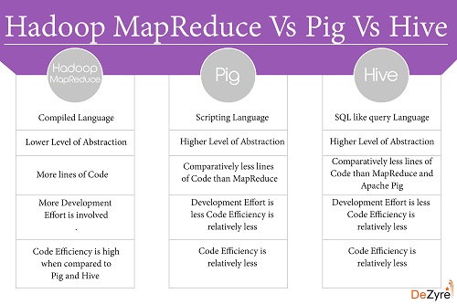 MapReduce vs Pig vs Hive