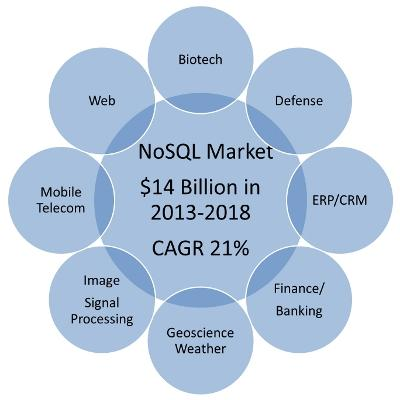 big data sql vs nosql