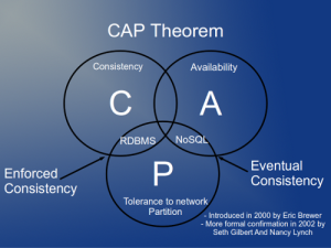 NoSQL CAP Theorem