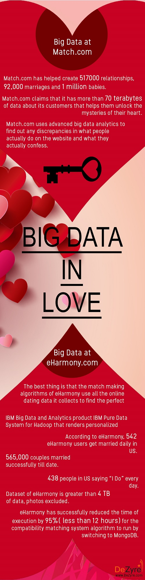 Big Data in Dating