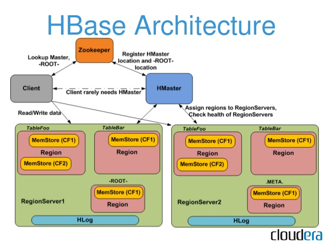 HBase Architecture, Data Flow, and Use cases
