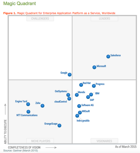Gartner Magic Quadrant for Emterprise Application Platform as a Service