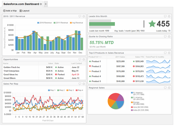 Salesforce Adminstrator Dashboard