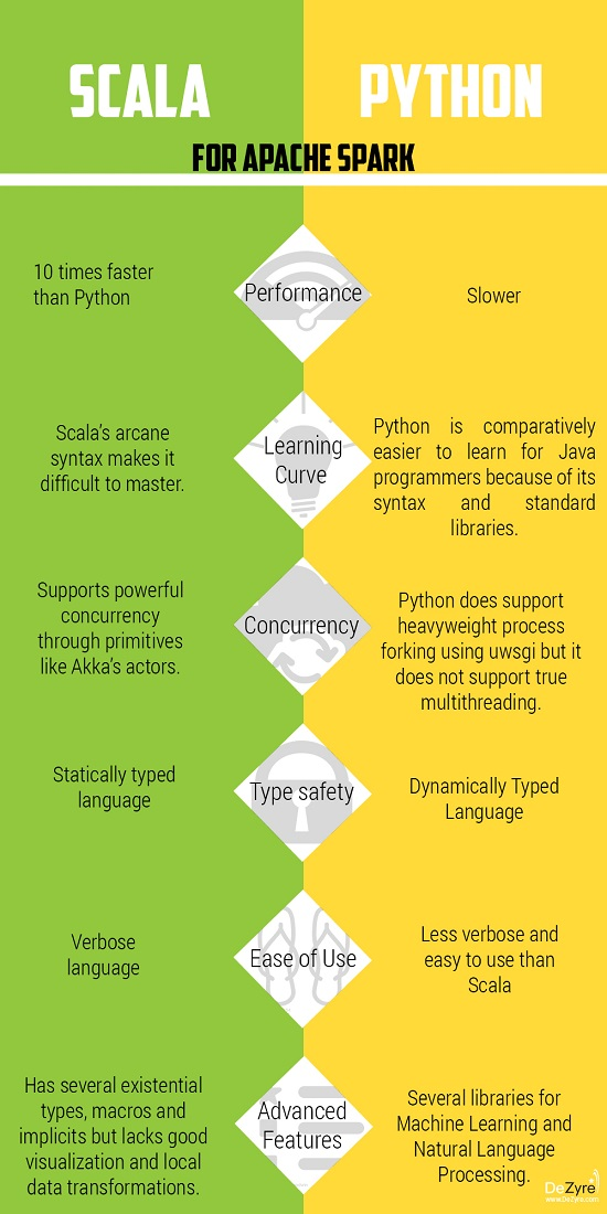Scala vs Python for Spark programming