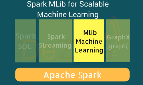 Spark MLlib for Scalable Machine Learning with Spark