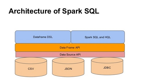 Spark SQL for Relational Big Data Processing