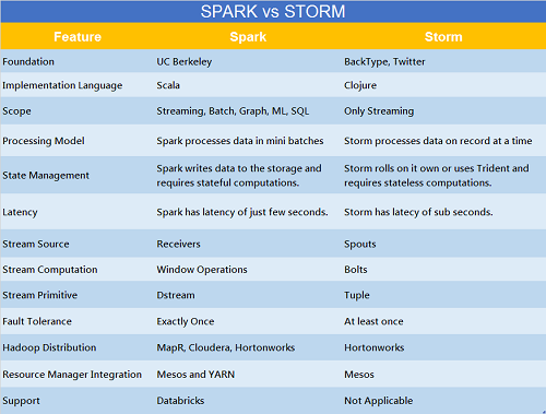 Spark vs Storm Differences and Similarities
