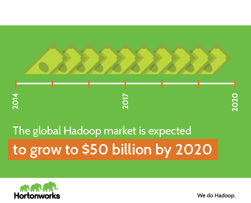 The global Hadoop market is expected to grow to $50 billion by 2020
