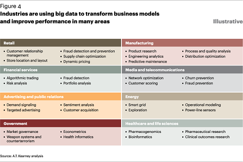 How various industries are using Big Data