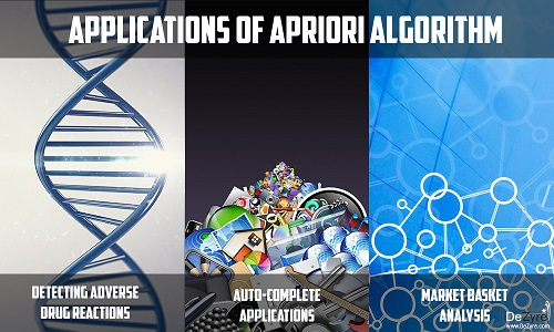 Applications of Apriori Algorithm