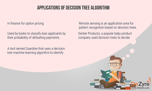 Applications of Decision Tree Machine Learning algorithm