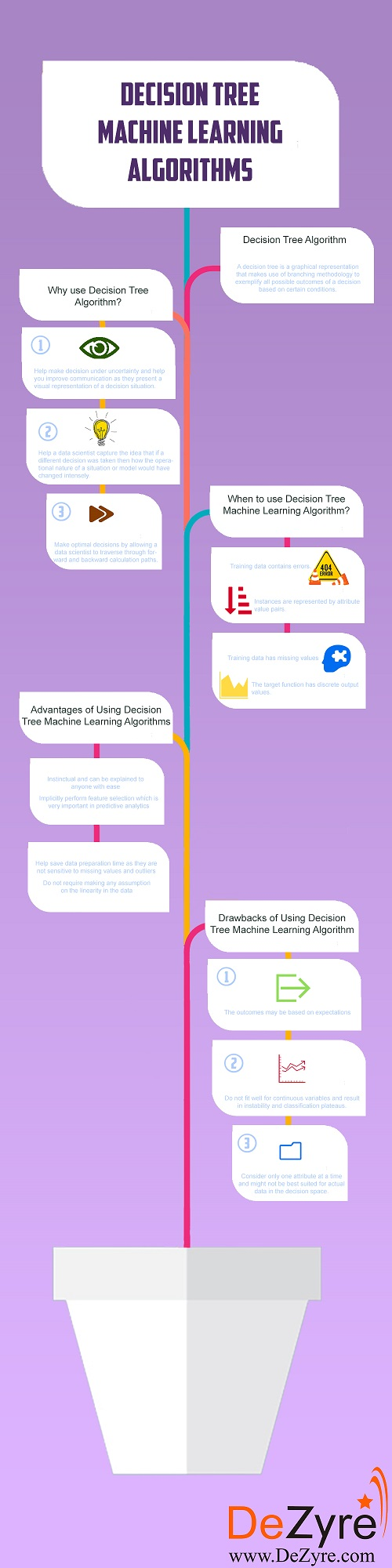Decision Tree Machine Learning Algorithm Explained