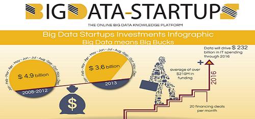 Top 5 Big Data Startup Success Stories