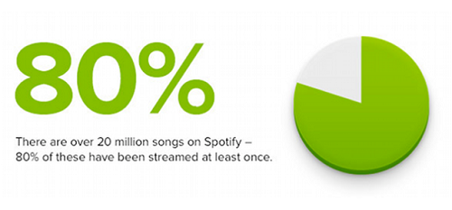 Spotify-Big Data Startups Bay Area