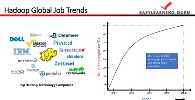 Big Data Hadoop Job Market