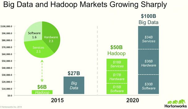 Big Data and Hadoop Market