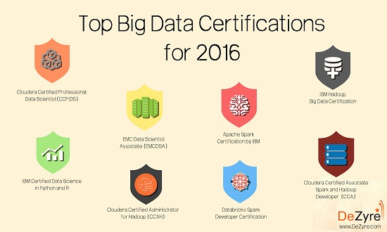 top big data certifications to choose from in 2016