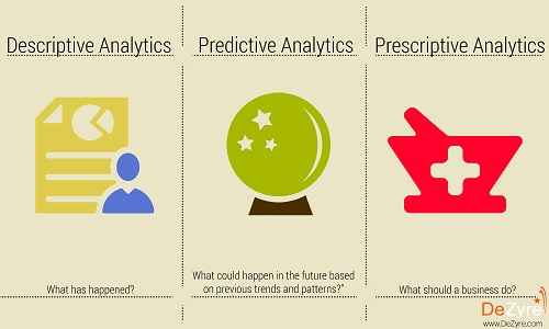 Types of Analytics -descriptive predictive prescriptive analytics