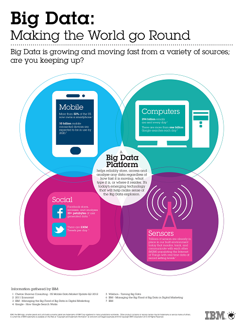 Big Data Facts 2015