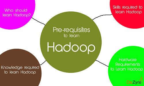 What are the Pre-requisites to learn Hadoop?
