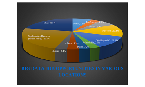Big Data and Hadoop Jobs in 2016