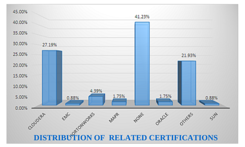 Big Data and Hadoop Certifications