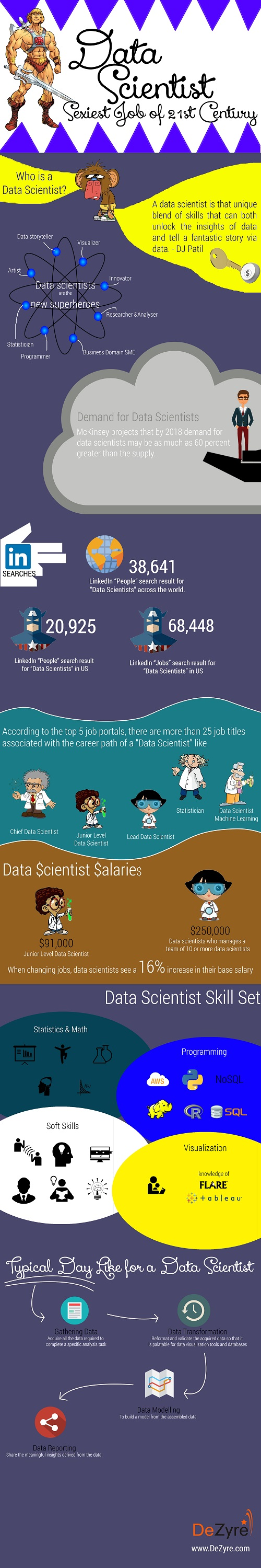 Data Scientist- Sexiest Job of 21st Century