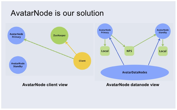 AvatarNode at Facebook