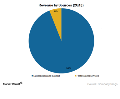 Salesforce CRM Revenue by Sources