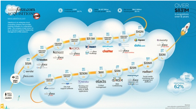 Salesforce CRM Acquisitions