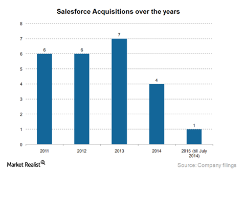 Salesforce CRM Acquisitions 2015