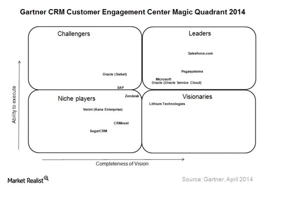Salesforce as a Leader in Gartners Magic Quadrant