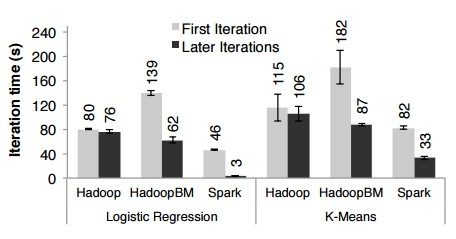 Hadoo vs Spark - Performance evaluation for iterative machine learning algorithms
