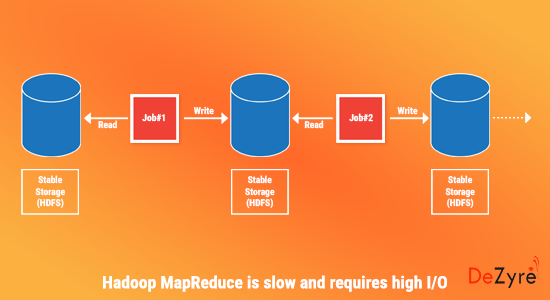Iterative Operations on Hadoop MapReduce