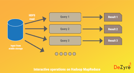 Interactive Operations on Hadoop MapReduce