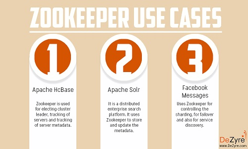 Zookeeper Use Cases
