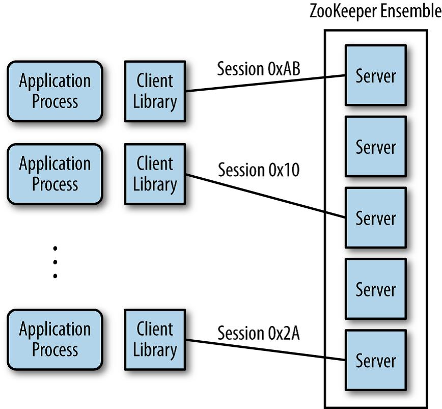 Zookeeper and Oozie: Hadoop Workflow and Cluster Managers