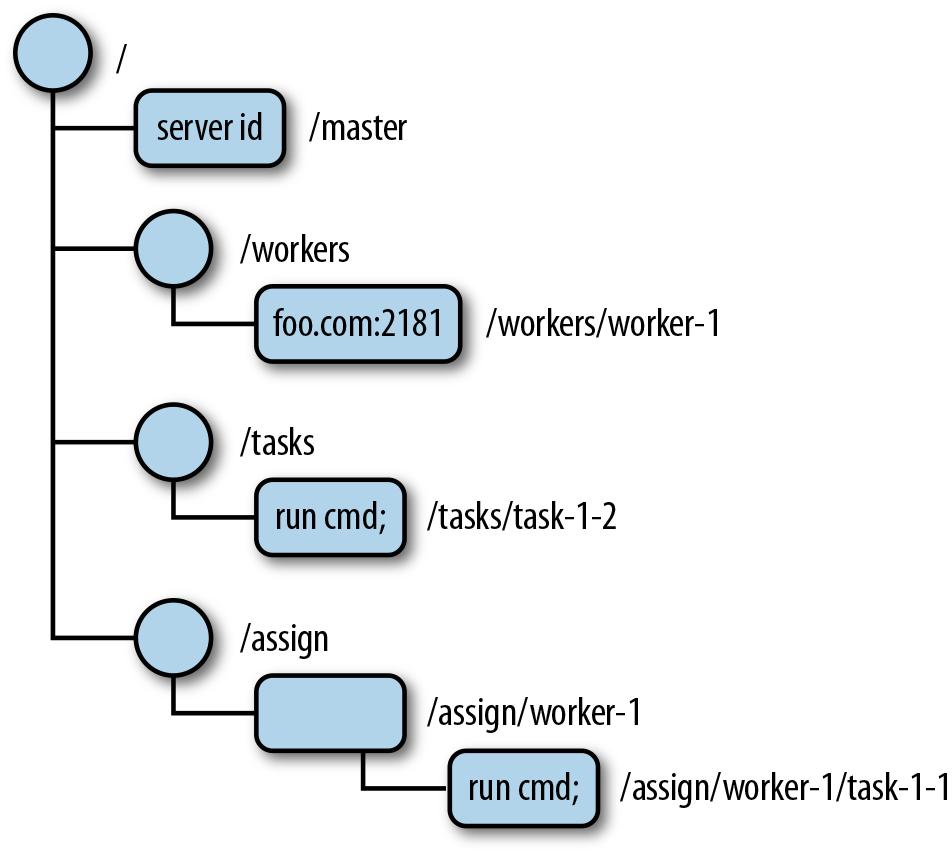 Zookeeper Data Model